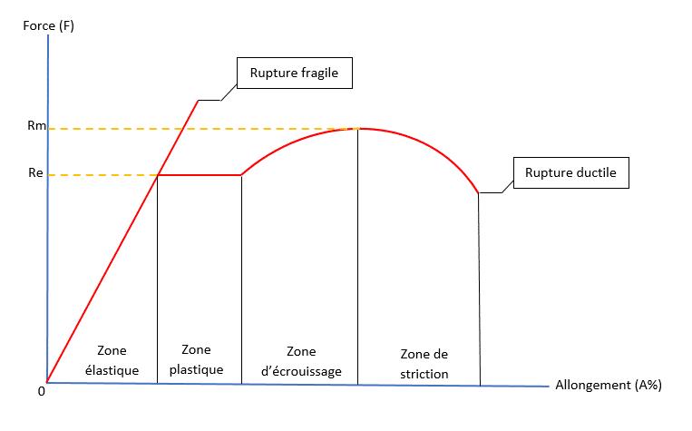 Schéma différence entre rupture fragile et ductile