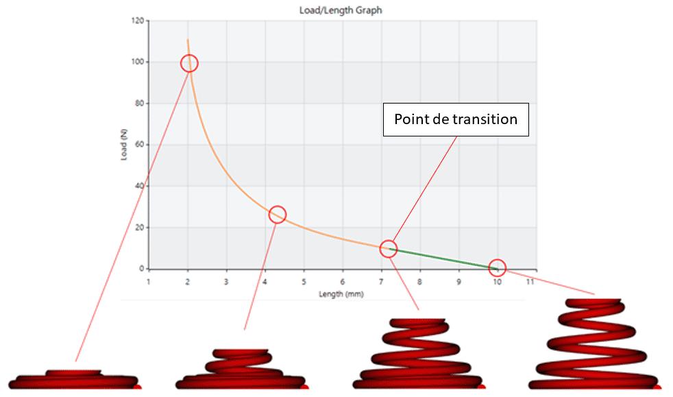 ressort compression conique point transition