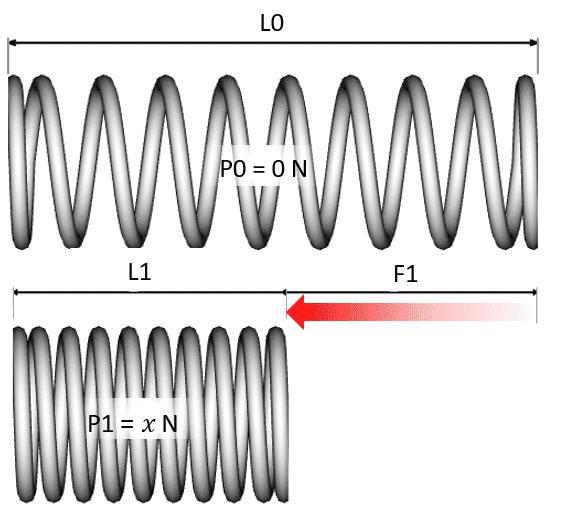 calcul charge ressort compression
